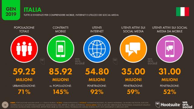In Italia, più della metà sono attivi sui social